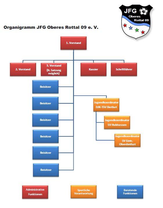 Organigramm2016